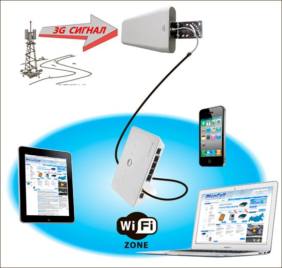 Зачем нужны усилители и удлинители для домашнего Wi-FI?