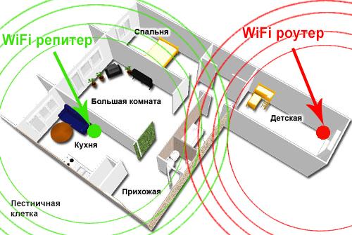 Размещение усилителя и удлинителя Wi-Fi