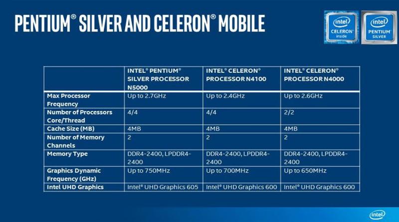 «Серебрянный» Pentium: Intel официально представила процессоры Gemini Lake