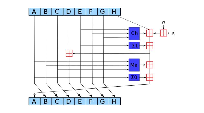 Схема алгоритма SHA-2