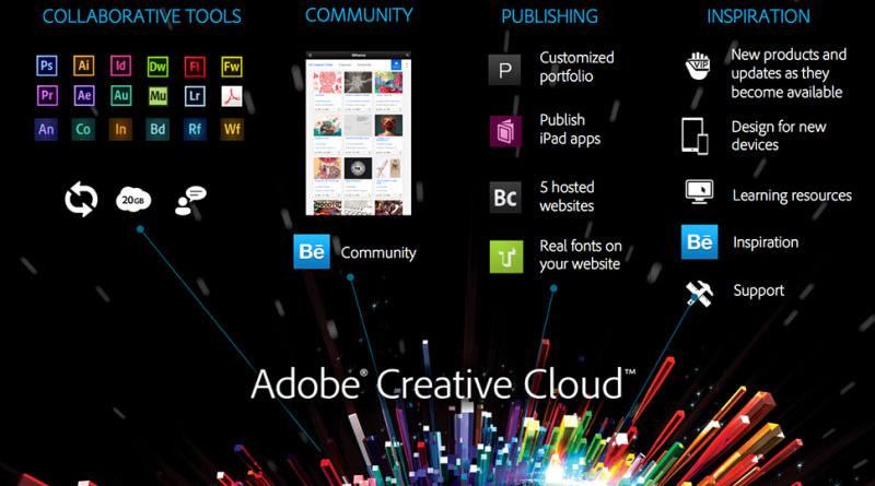 В состав Creative Cloud входит множество программ для работы с графикой, видео и документами