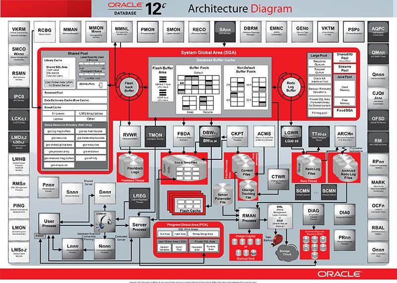 Архитектура баз данных Oracle