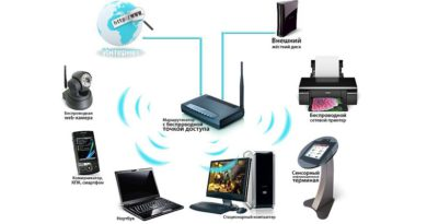 Как выполнить усиление Wi-Fi-сигнала