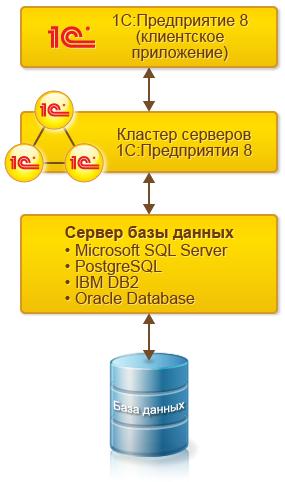 Клиент-серверная архитектура 1С