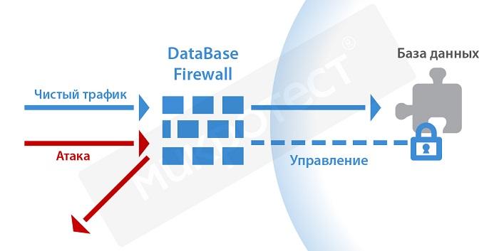 Схема защиты баз данных