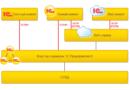 Особенности архитектуры приложений 1С:Предприятие 8