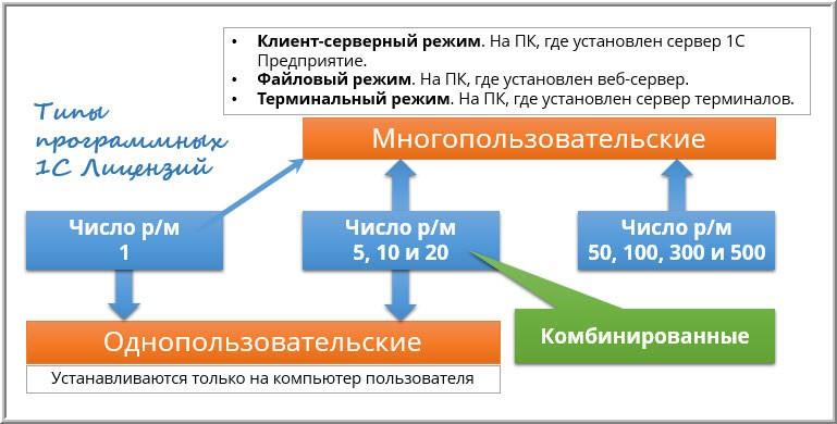 Типы программных лицензий